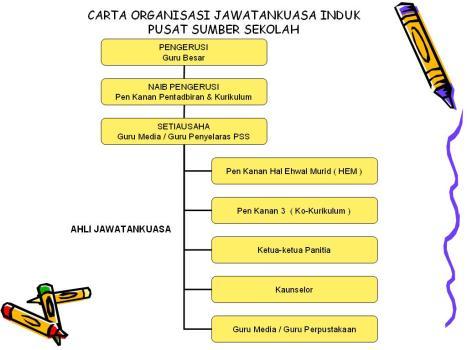 Carta Organisasi JawatanKuasa Pusat Sumber Sekolah