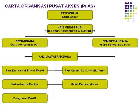 Carta Organisasi Pusat Akses